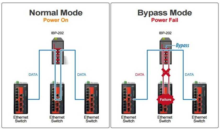 Switch Bypass IBP-202-S(SC/ST/LC)