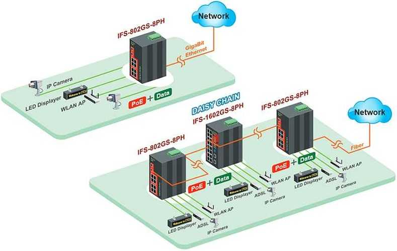IFS-1602GS-8PH Switch iIndustriel Plug&Play 16xRJ45 PoE+ 30W 10/100 + 2 SFP Gigabit CTC UNION
