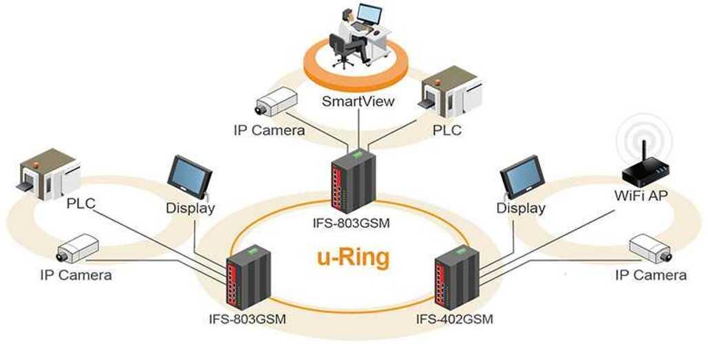 IFS+402GSM Switch Industriel Manageable 4xRJ45 10/100 + 2 SFP - CTC UNION ifs-1604gsmifs⁺803gsmifs⁺402gsmapplication